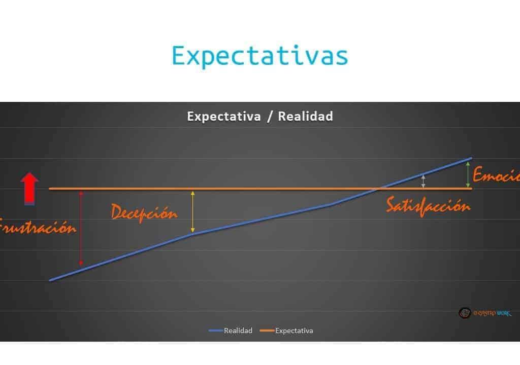 Expectativas 1