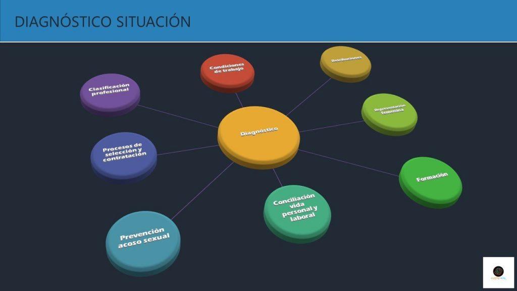 diagnostico_situacion_plan_de_igualdad